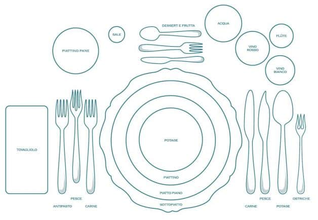 schema per apparecchiare la tavola